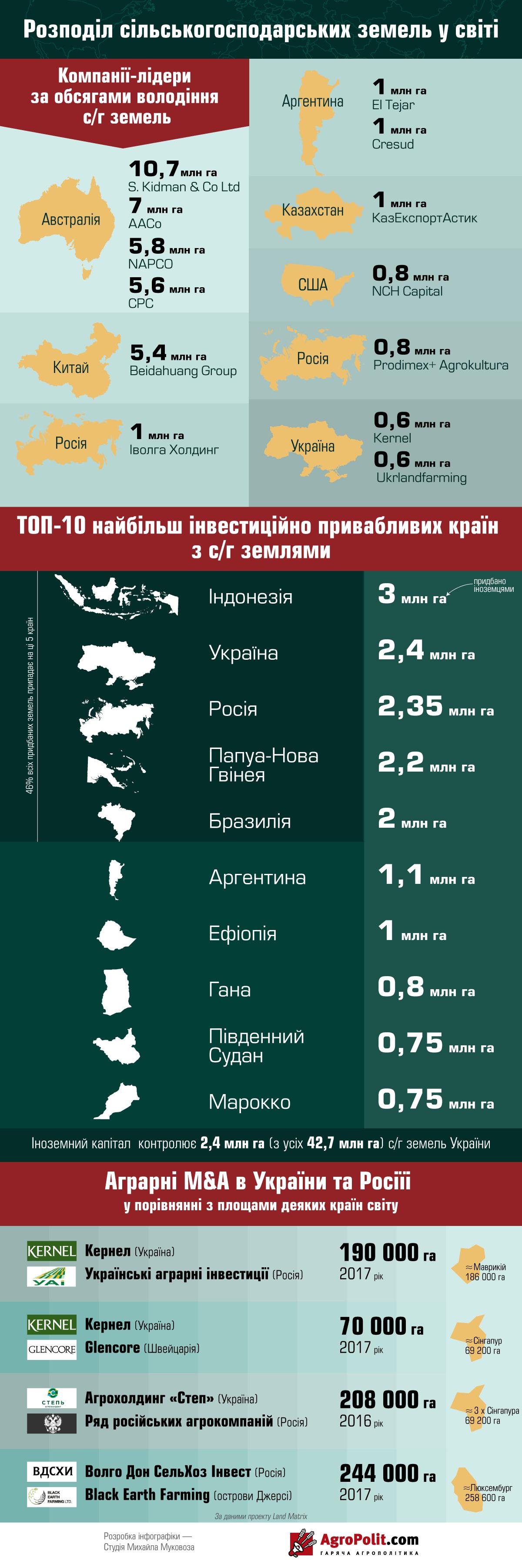 Распределение сельскохозяйственных земель в мире