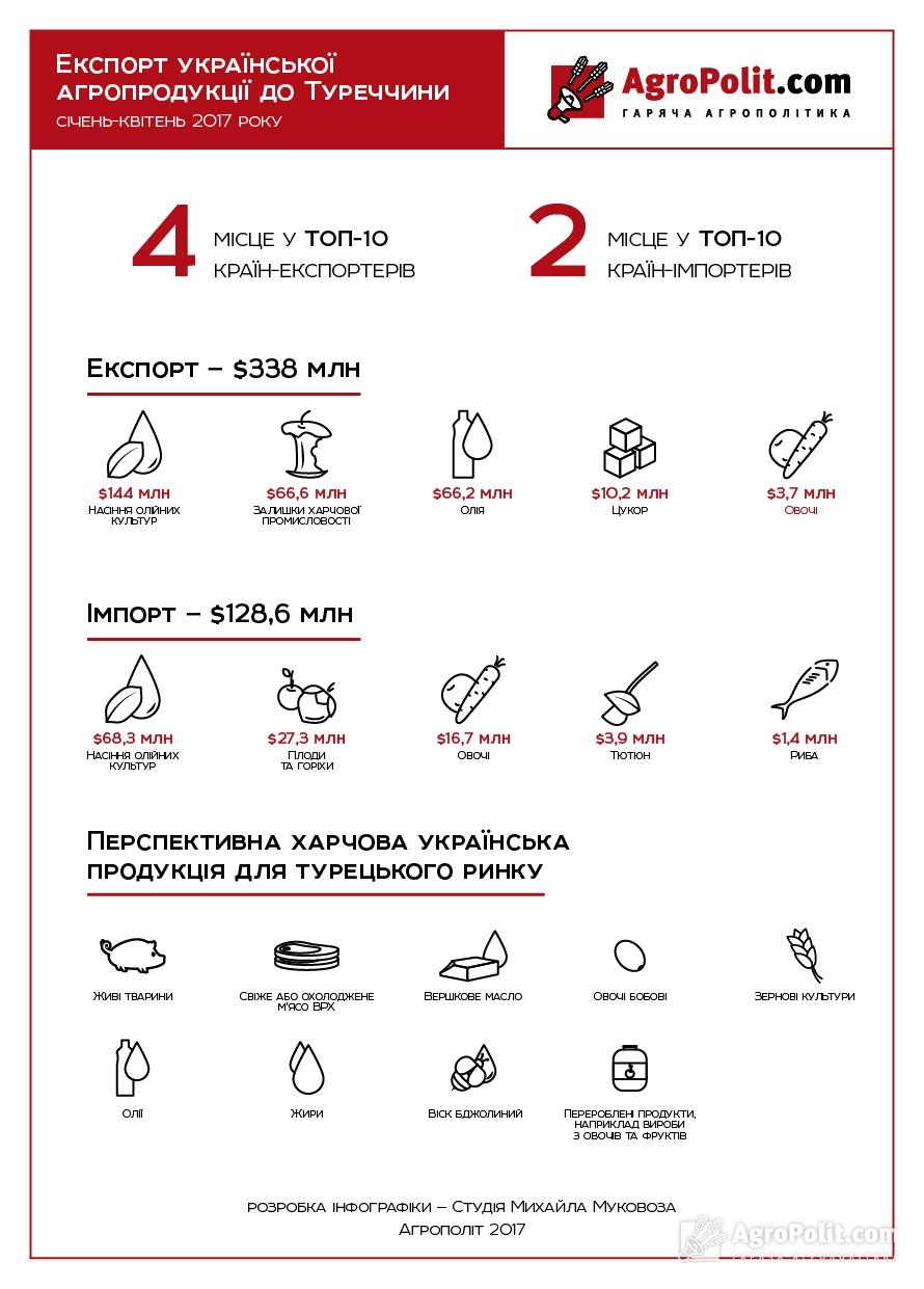 експорт  агропродукції  з  України  в Туреччиину