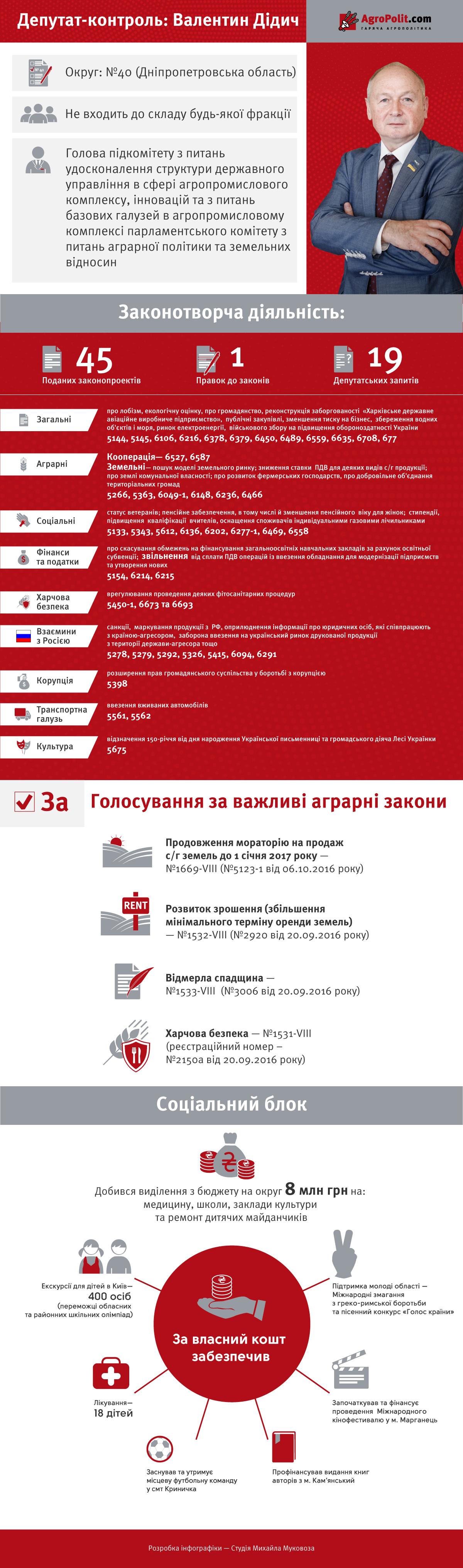Депутат-контроль: Валентин Дидыч
