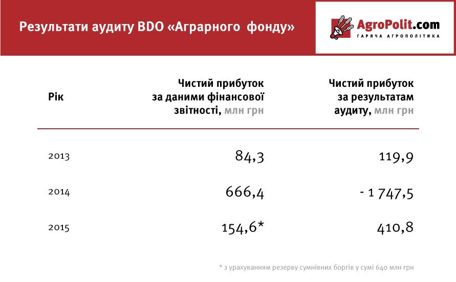 Результаты аудита BDO