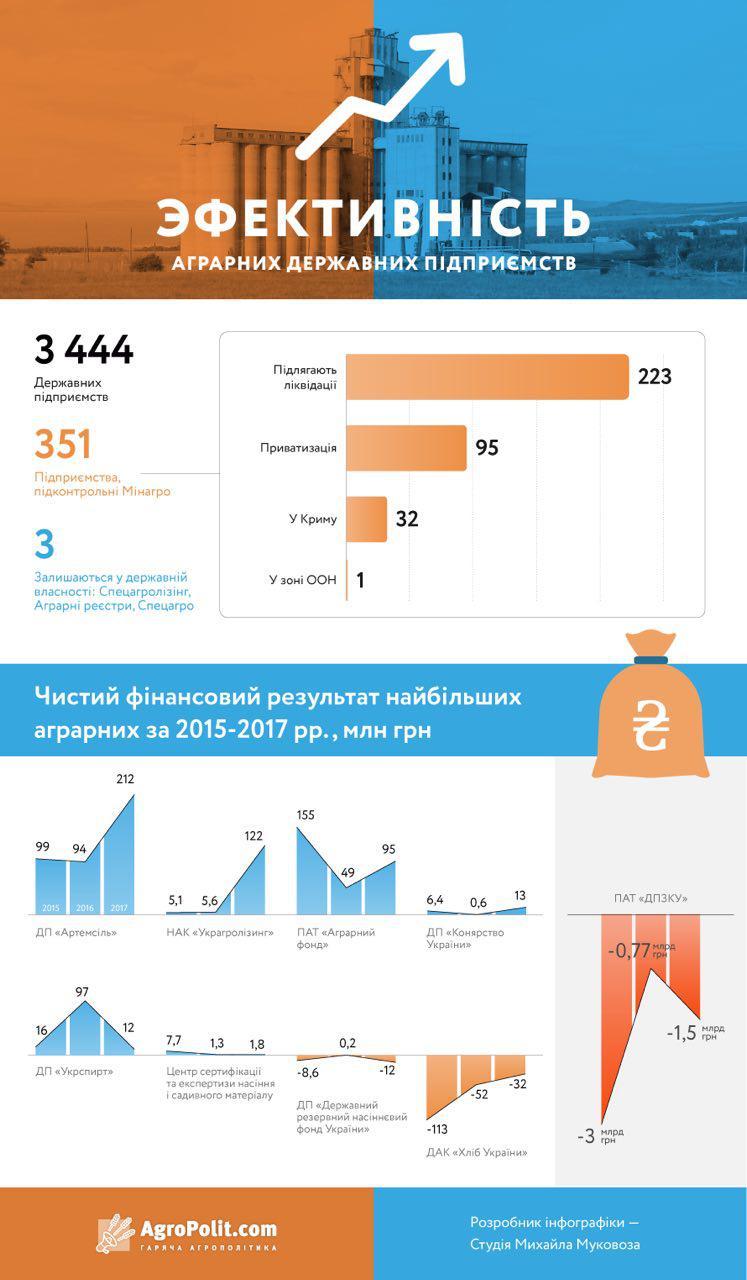 «Артемсоль» стала самой прибыльной госкомпанией Украины - фото 2