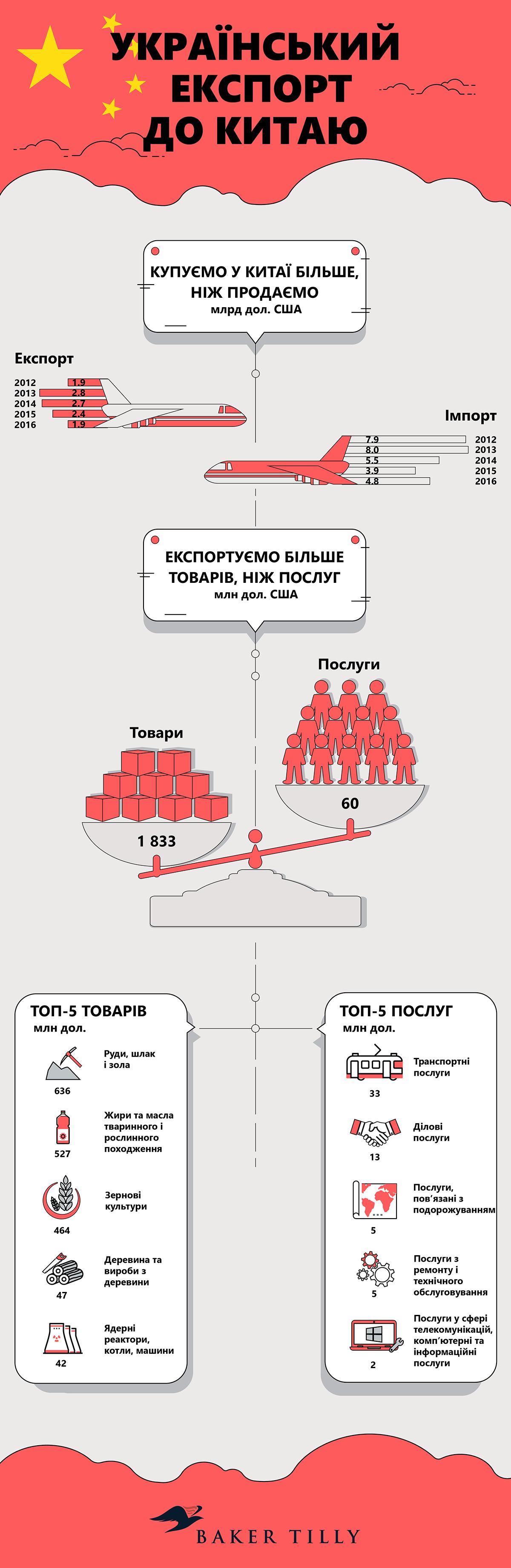 Експорт з України до Китаю у 2017 році — АГРОПОЛІТ cd5fbec5a717c
