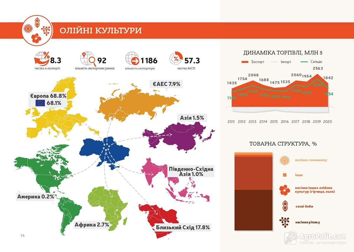 Найбільшим імпортером української олії є Європа