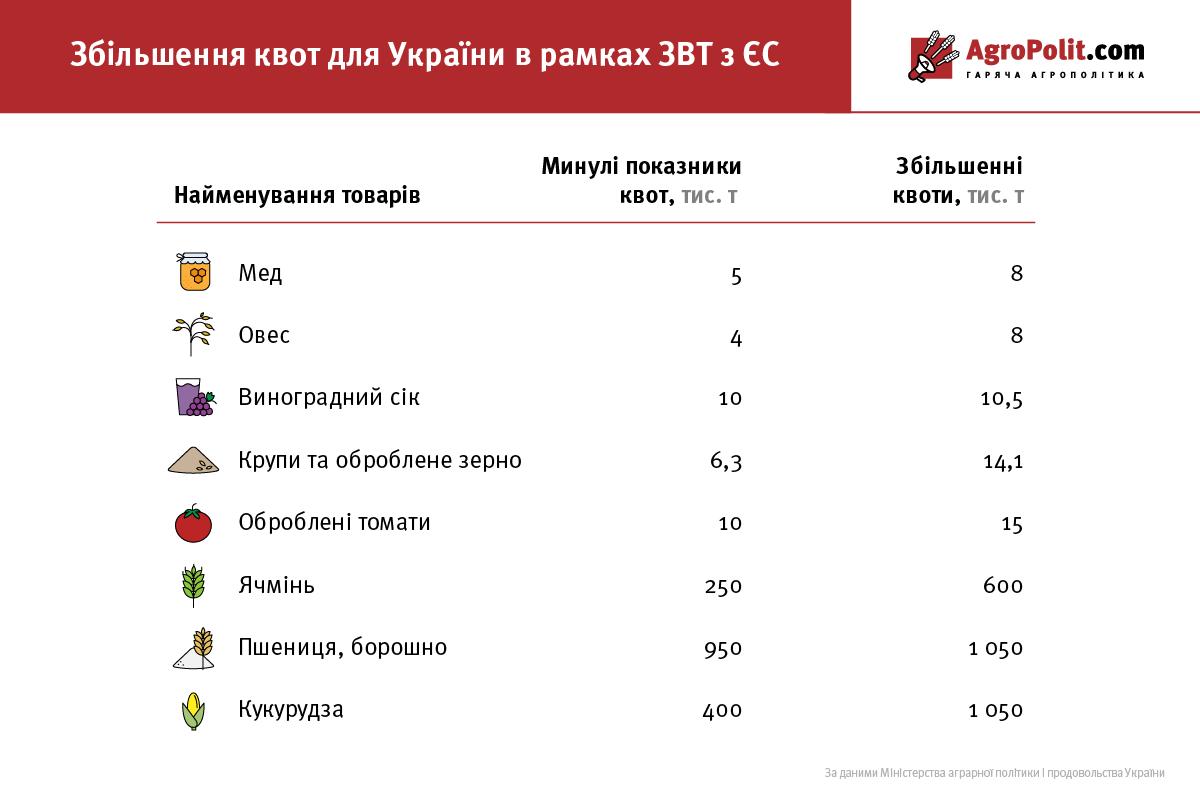 Квоты для Украины в рамках ЗСТ с ЕС