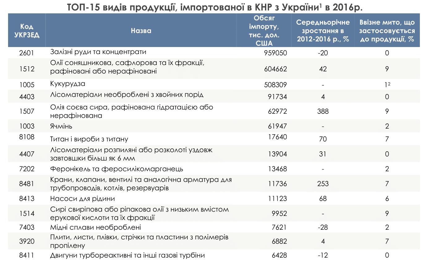 Які українські товари потрібні Китаю — АГРОПОЛІТ e3972b63ab995